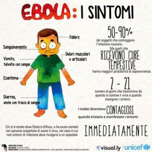 ebola sintomi